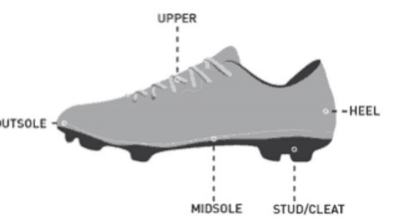 Soccer Cleats: Everything you need to know - A Soccer Player's ...